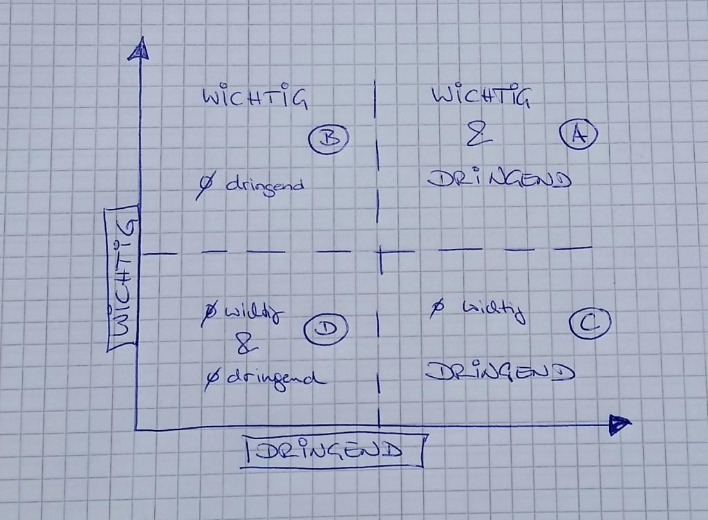 Das Eisenhower-Quadrat der Wichtigkeit und Dringlichkeit