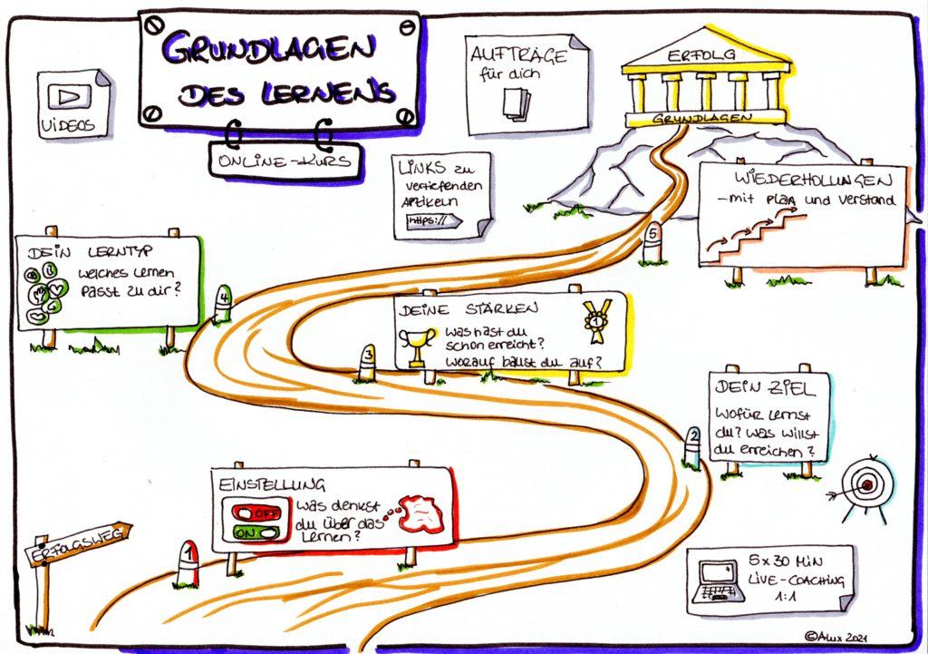 Grundlagen des Lernens - Inhalte des Onlinekurses