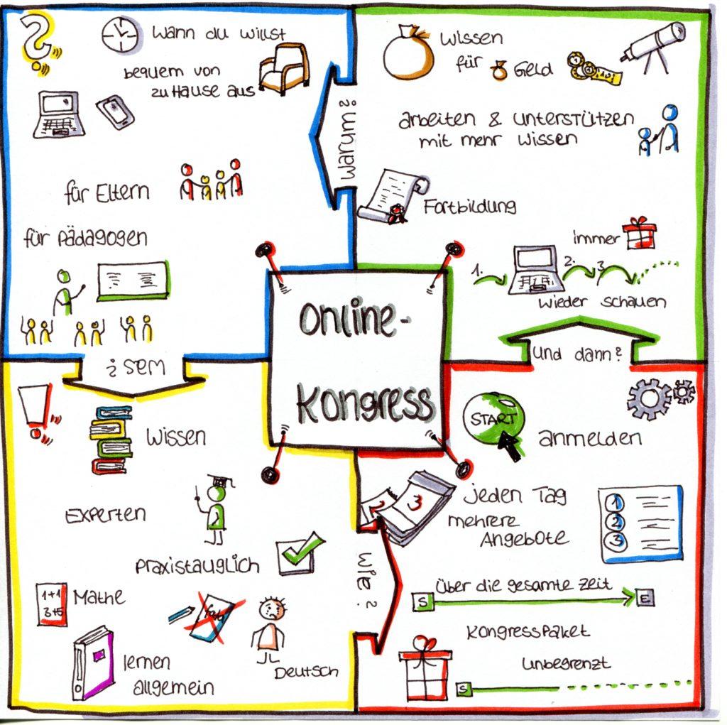 Vorteile eines Online-Kongresses
